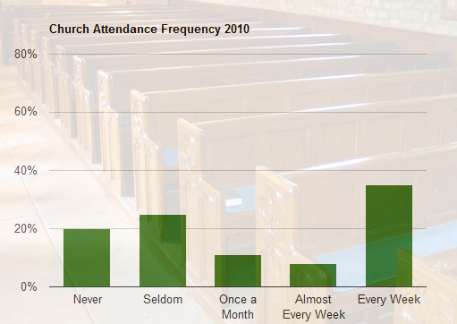 Church Attendance in the US