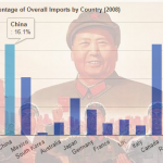 Percentage of Overall US Imports by Country in 2008 Graph