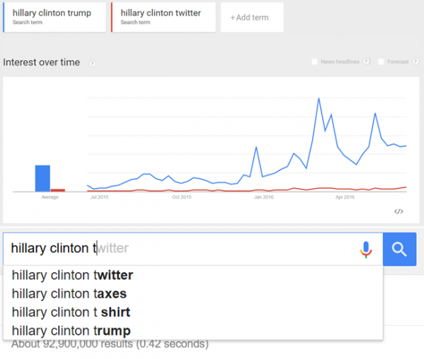 Google Clinton Trump